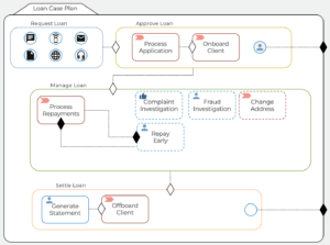 Graphic showing business process modelling with Flowable